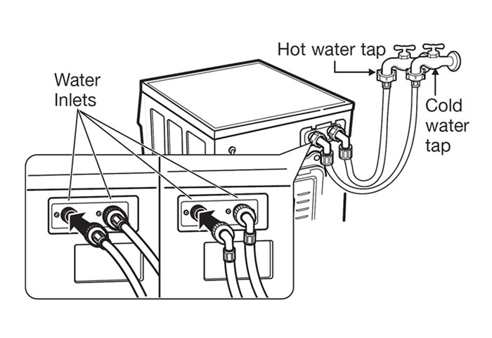 inspect inlet hoses connection