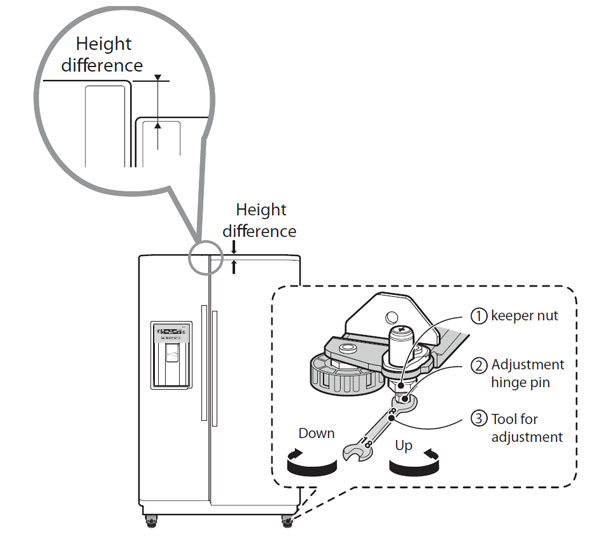 Lg Help Library Lg Refrigerator Leveling Instructions