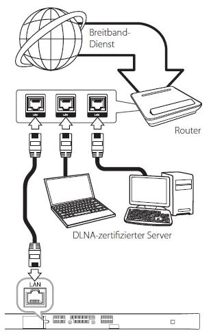 lg faq s kann ich den nb3730a mit dem heimnetzwerk verbinden lg germany. Black Bedroom Furniture Sets. Home Design Ideas