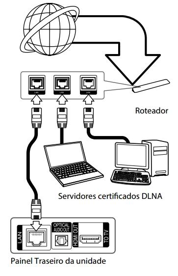 LG Ajuda e Solução de Problema: Como configurar a rede no