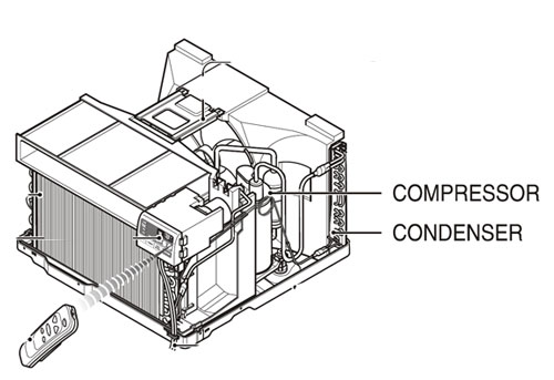 [DIAGRAM_4FR]  Not Cooling - Room Air Conditioner | LG USA Support | Lg Window Unit Capacitor Wiring Diagram |  | LG