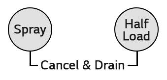 Error Codes - Dishwasher   LG USA Support