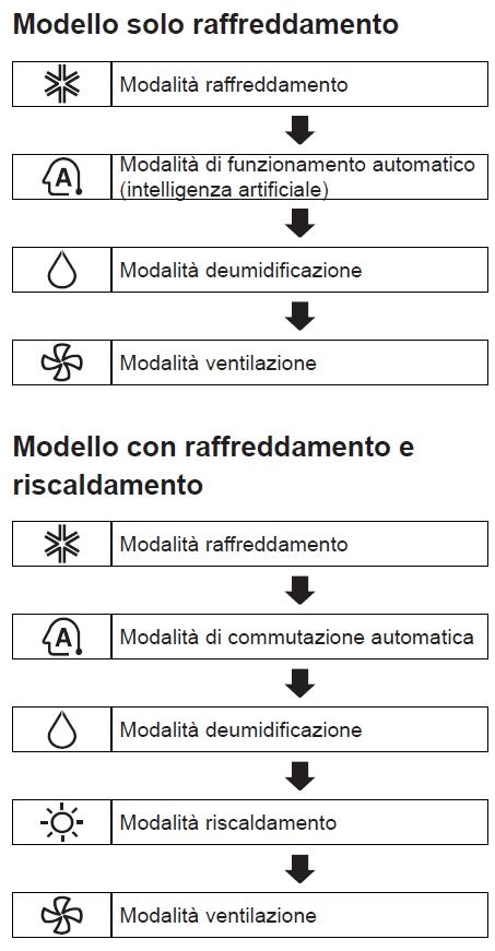 Simboli Condizionatore Mitsubishi