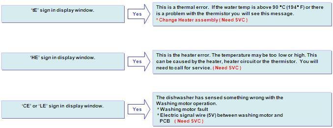 lg help library dishwasher error codes ie 1e oe fe e1 he te