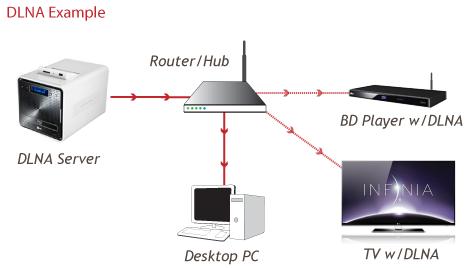 LG Help Library: DLNA Setup on a LG TV | LG Canada