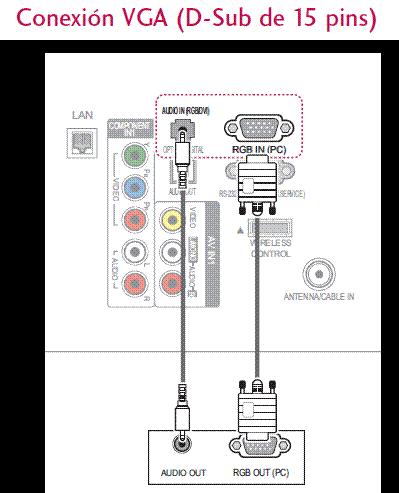 Conexión VGA.