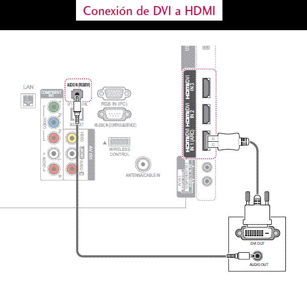 Conexión HDMI.
