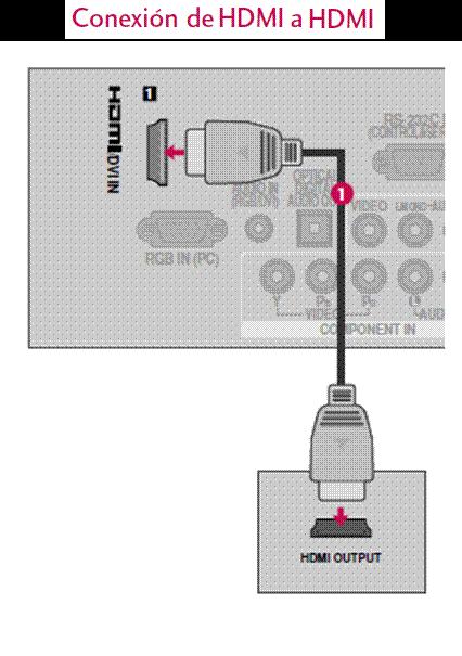 Conexión HDMS.