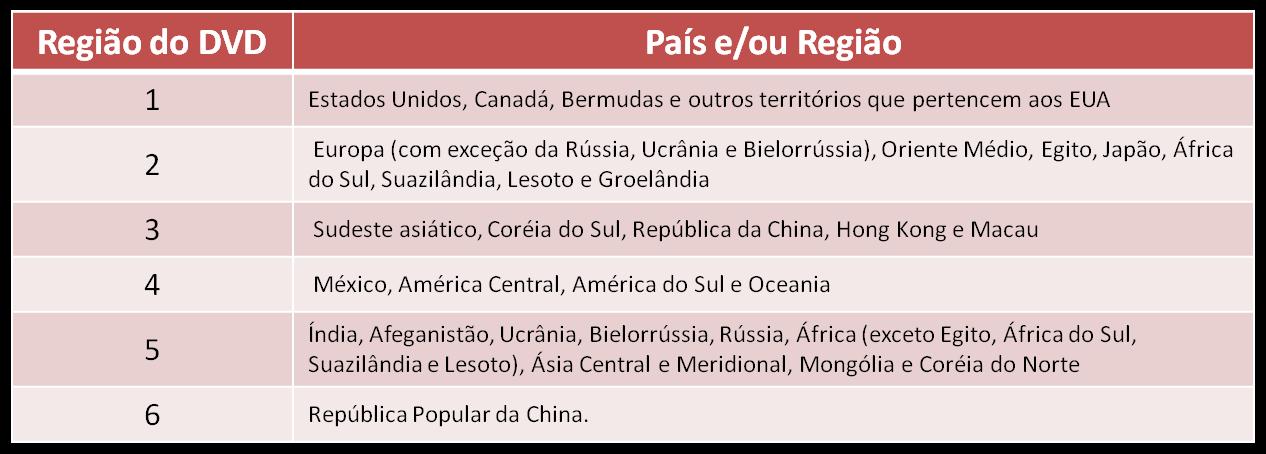 Tabela explicativa sobre as regiões