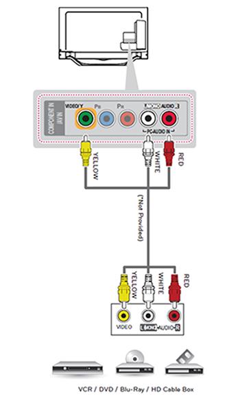 AV / Composite Connection