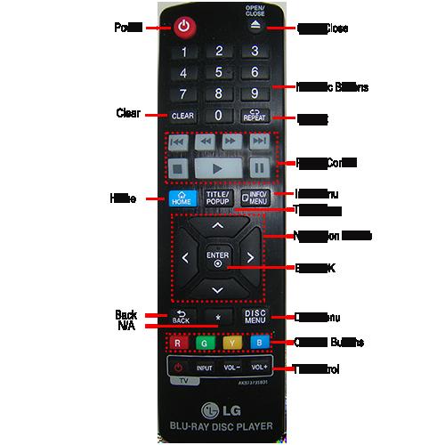 BP330/530 Remote Control