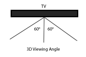 3D Viewing Angle