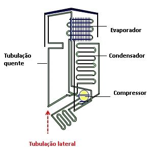 Partes que aquecem a lateral do refrigerador