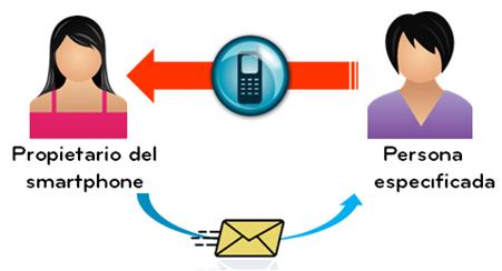 Por ejemplo, cuando el teléfono marca el número de emergencias, cuando el terminal no se utiliza durante un cierto periodo de tiempo o cuando se va a quedar sin batería, el Smartphone mandará un mensaje para avisar al usuario o usuarios que usted haya elegido.