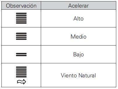 Tabla de velocidad del ventilador