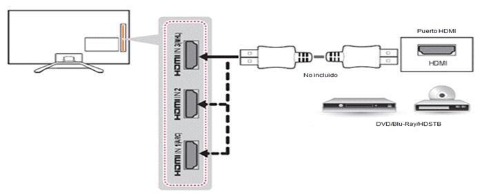 Como conectar tu DVD/Blu-Ray con cable HDMI Conecte un extremo del cable a cualquier entrada HDMI de la TV y el otro extremo del cable HDMI al DVD / Bluray