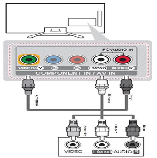 LG Ayuda y Tips: Conecta cámaras y videojuegos vía RCA en