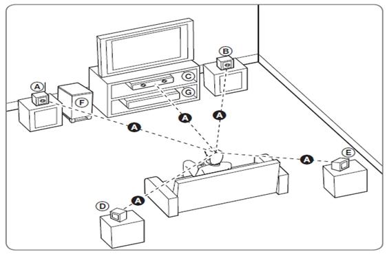 Esta ilustración muestra un ejemplo de ubicación del sistema.  Las ilustraciones de estas instrucciones difieren de la unidad real ya que sólo tienen un fin explicativo; y los componentes pueden variar dependiendo el modelo de tu home theater.