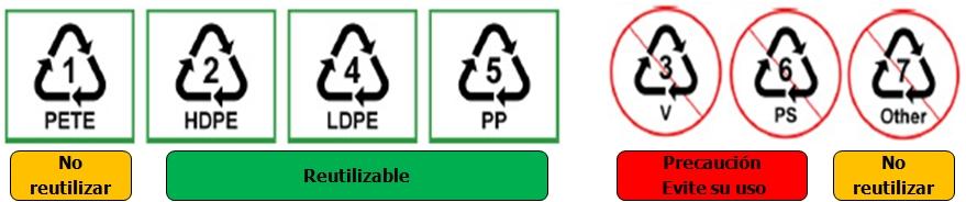 En la base de los recipientes de plástico y botellas hay un triangulo con flechas y dentro de él un número. Los 1, 2, 4 y 5 son seguros para la salud aunque sean seguros para la salud no quiere decir que puedan ser introducidos en el microondas, y hay que tomar en cuenta que las botellas solo deben utilizarse una vez.. Los 3, 6 y 7 deben evitarse