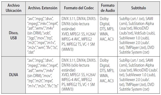Requerimientos de archivos para Home Theater Sistema de sonido 9.1ch 3D: Archivos de películas
