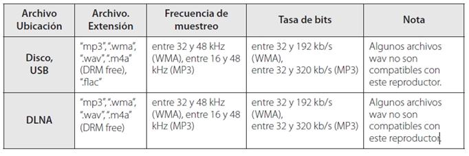 Requerimientos de archivos para Home Theater Sistema de sonido 9.1ch 3D: Archivos de música