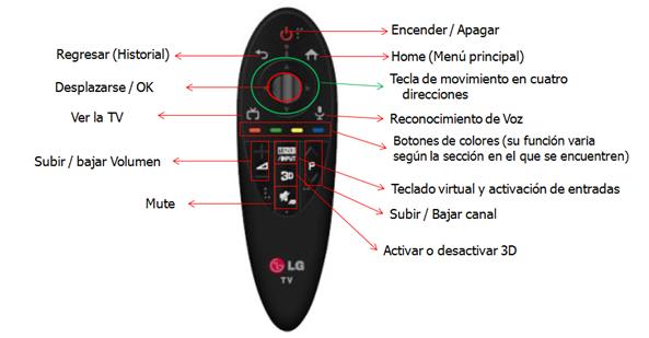 botones: Regresar,Historial. Desplazarse, OK Ver la TV Subir o bajar Volumen Mute  Encender o Apagar Home, Menú principal. Tecla de movimiento en cuatro direcciones Reconocimiento de Voz Botones de colores, su función varia según la sección en el que se encuentren. Teclado virtual y activación de entradas Subir o Bajar canal Activar o desactivar 3D