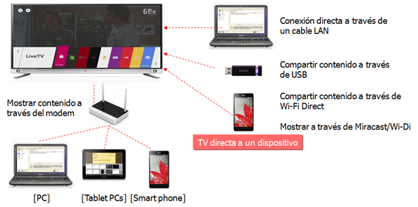 DLNA funciona al compartir el contenido de su PC con la TV así que no hay necesidad de conexión a Internet. Para utilizar DLNA, la PC y la TV deben estar conectados en la misma red. Para ello, se pueden conectar a través de un modem por WiFi o mediante un cable LAN. Para utilizar la función DLNA, Nero Media Home 4 y SmartShare, en primer lugar se debe instalar el software en la PC del usuario. Dongle: Se requiere del dongle de LG. No es necesario ningún dispositivo de seguridad adicional, sólo para los modelo no cuenten con Wi-Fi integrado.