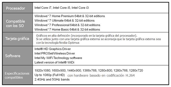 Procesador Intel Core i7, i5, i3 Sistemas Operativos compatibles. Windows 7 en Home Premium, Ultimate, Professional, Home Basic de 64 y 32 bit. Tarjeta gráfica: Graficos en HD Si se utiliza junto con una tarjeta gráfica externa se aconseja que la tarjeta gráfica externa sea con la tecnología Nvidia Optimus Software.  Intel HD Graphics Driver, intel PROSet o wireless drive, intel My WiFi Technology software, latest version of intel WiDi. Especificaciones compatibles 1920x1080, 1600x900, 1366x768, 1280x800, 1280x800, 1280x768 o superior a 1080p Full HD con con hardware basado en codificación H.264 2.4 GHz y 5 GHz.