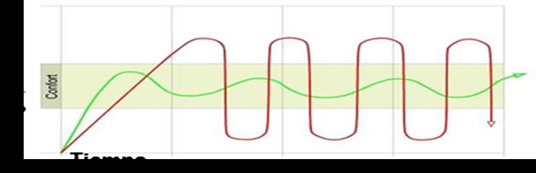 En el gráfico siguiente, la línea roja representa un sistema tradicional y la verde de un Inverter.