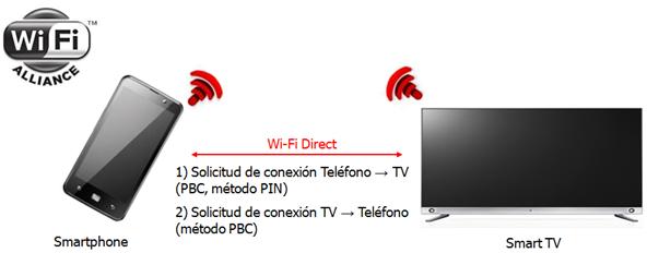 1 Solicitud de conexión Teléfono a TV, PBC, método PIN. 2 Solicitud de conexión TV a Teléfono, método PBC.