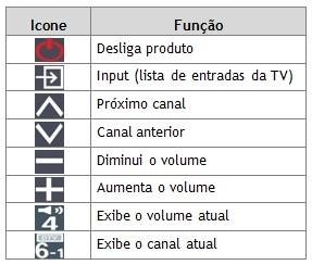 tabelo de comandos