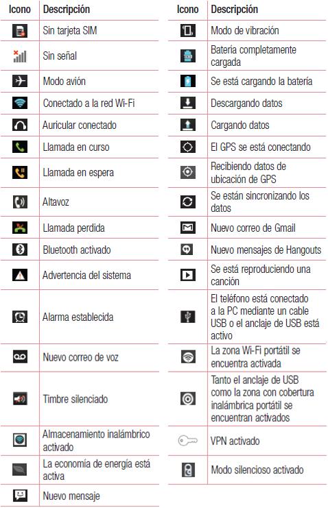 Lista de los íconos de notificación.