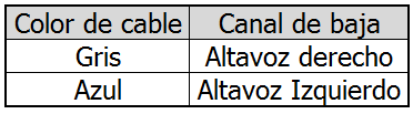Altavoces.