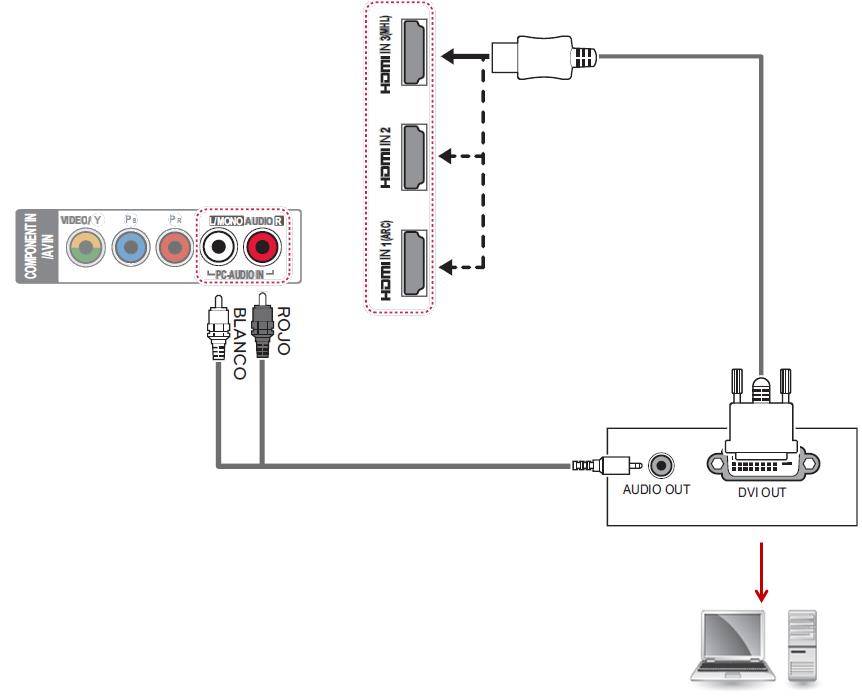 Ejemplo de una conexión de una TV a una PC por el puerto DVI