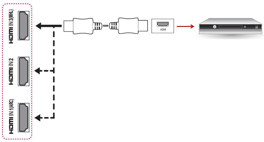 Ejemplo de conexión de una TV a un equipo externo por HDMI