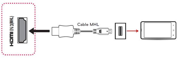 Ejemplo de conexión de una TV a un celular por cable MHL