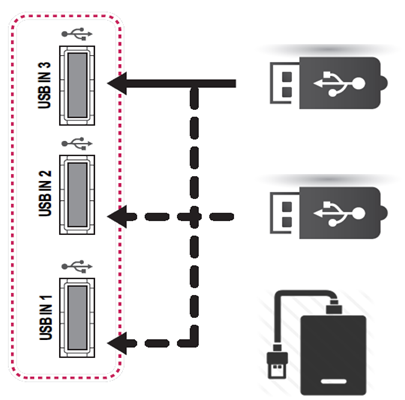 Ejemplo de la cnexión TV a USB o HDD