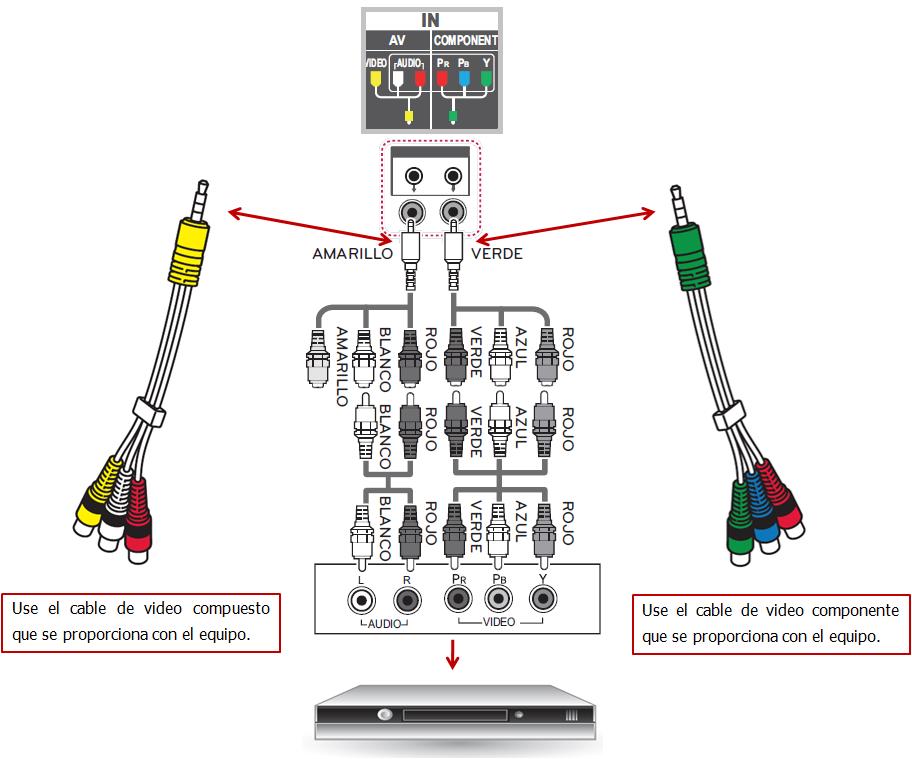 Ejemplo de una conexión de una TV por componente con adaptador de una entrada