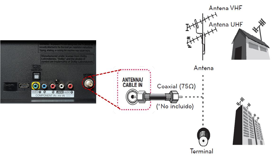 Ejemplo de conexión de equipo externo por RCA o compuesta