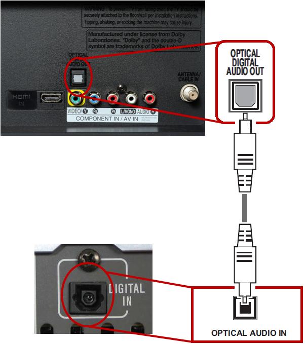 Ejemplo de una conexión de una TV por cable óptico audio