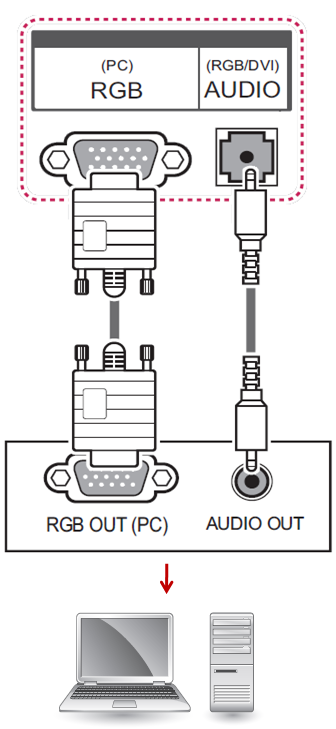 Ejemplo de la conexión RGB o VGA
