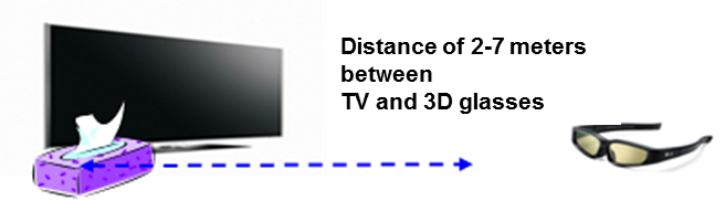 Distance between TV and 3D glasses