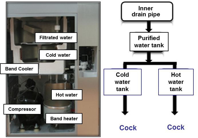 Inner structure of a Water purifier