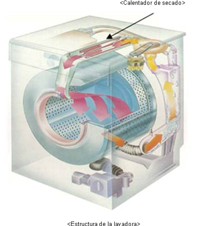 La lavadora puede calentarse durante el funcionamiento.