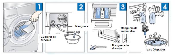 Sacar todo de la lavadora, y vierta agua tibia hasta en el empaque de goma. Cierre la puerta y esperar de 1 a 2 horas. Use la temperatura del agua en alrededor de 50 a 60 Tenga cuidado con las quemaduras por el agua hirviendo. Abra la tapa de la cubierta inferior y saque el tapón de drenaje para vaciar completamente la máquina. Si el agua no sale, sigue congelada. Cierre el tapón de drenaje después de la eliminación de agua en la lavadora y pulse Enjuague y Centrifugado. Revise el suministro de agua en el dispensador durante el lavado, y drenado a través de la manguera de desagüe mientras centrifuga. Si el agua no es suministrada, cierre las llaves del agua y cubra cada adaptador de conexión con toallas calientes. Una vez que las mangueras se calientan lo suficiente, retírelas de la llave y de la lavadora y ponerla en agua. Compruebe si la llave del agua o la tubería están congeladas.