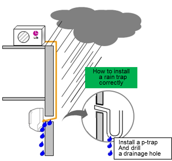 Rainwater flows into the house