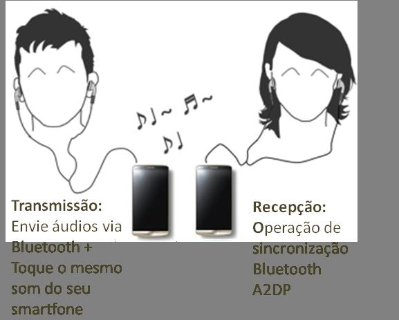 Função de Compartilhar Audio