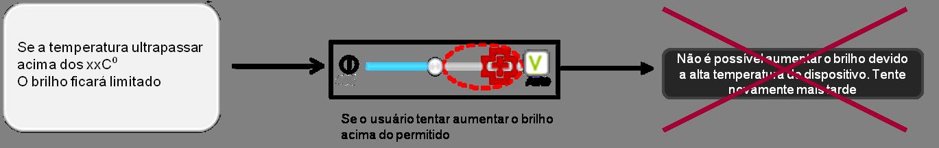 notificação de restrição de controle de brilho