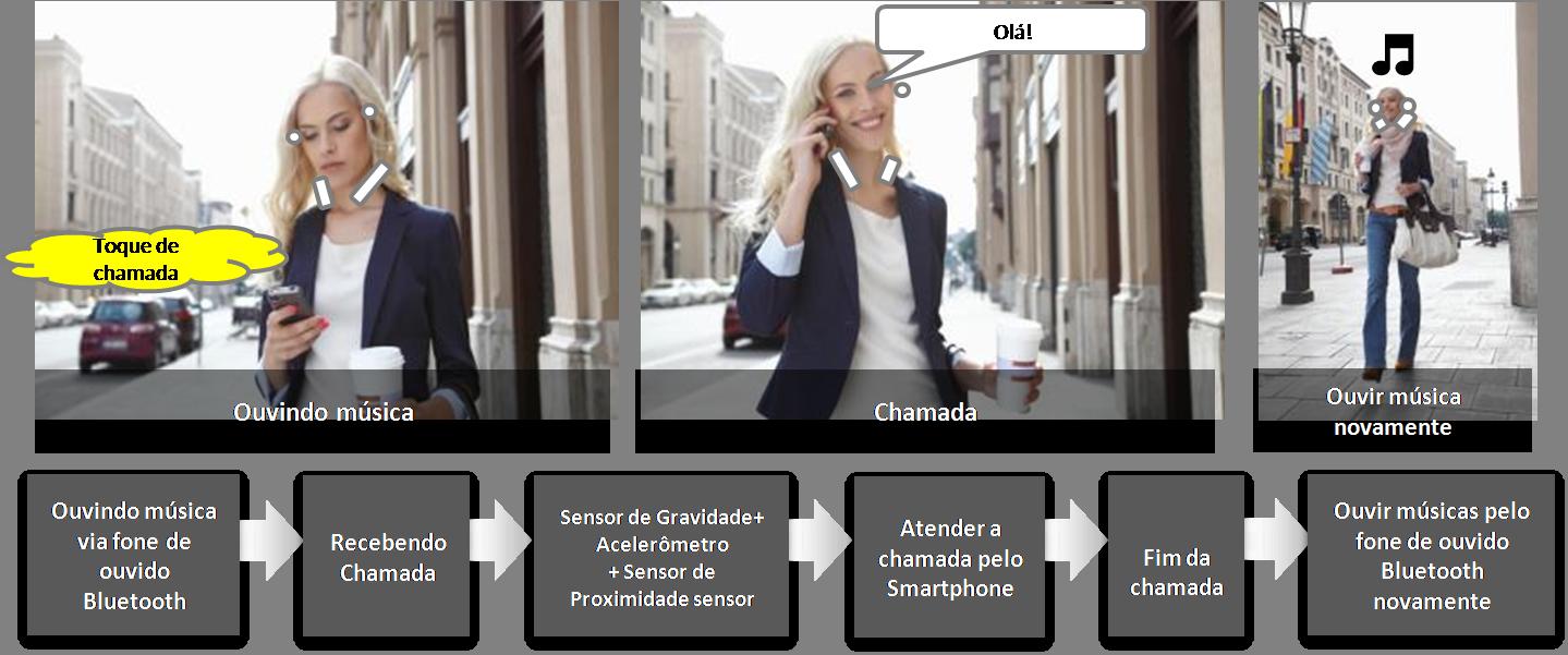 Como usar a função de Atender uma chamada