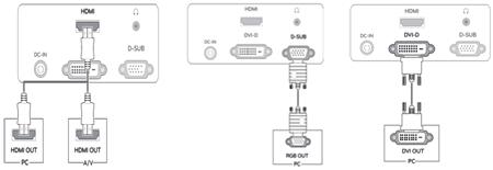 Conexões HDMI, VGA/D-SUB e DVI